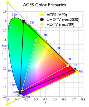ACES+AP0+Color+Gamut+primaries
